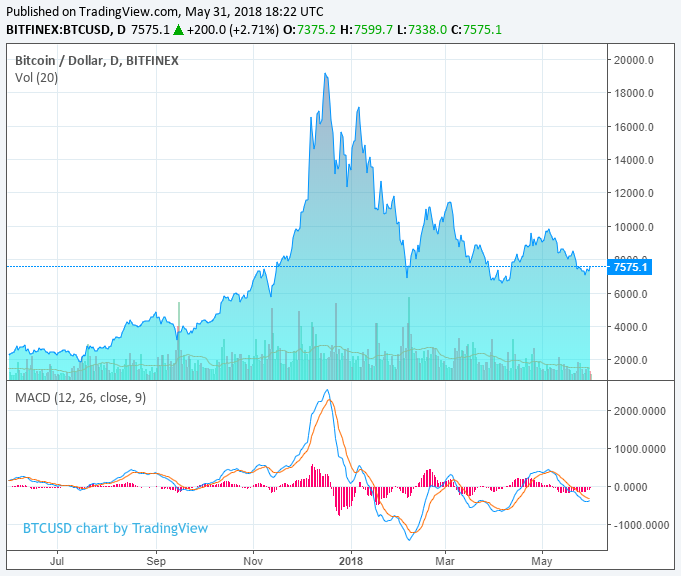 No evidence whales handle bitcoin Price: Prominent Trader - Business ...